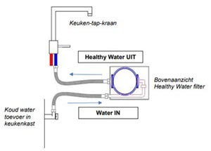 Healthy Water Filter - Installatie tekening