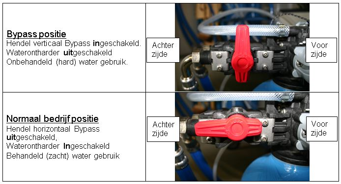 Waterontharder - Bypass werking Boshuis Plus waterontharder (alle types 2013 - heden)
